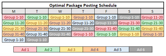 optimal package posting schedule